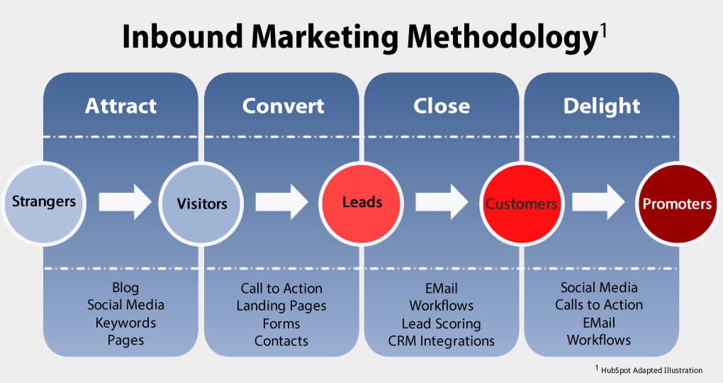 inbound marketing methodology-vibewebsolution