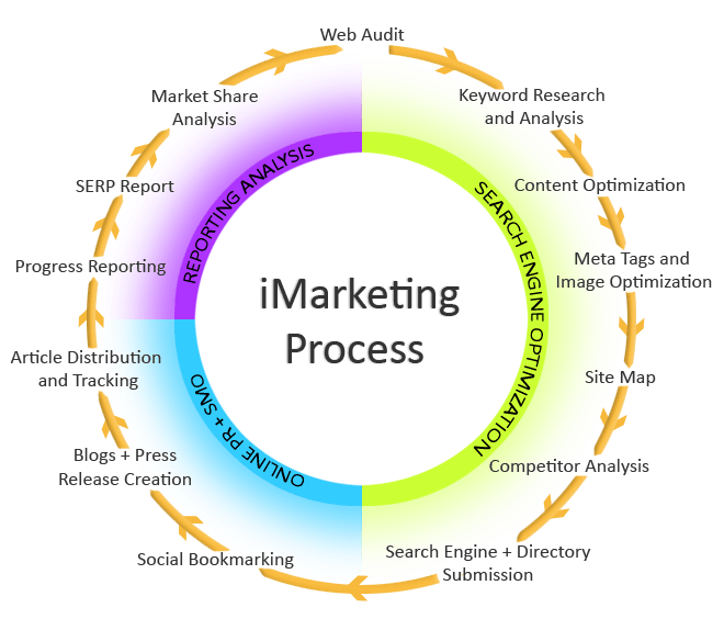online marketing strategy-vibewebsolutions