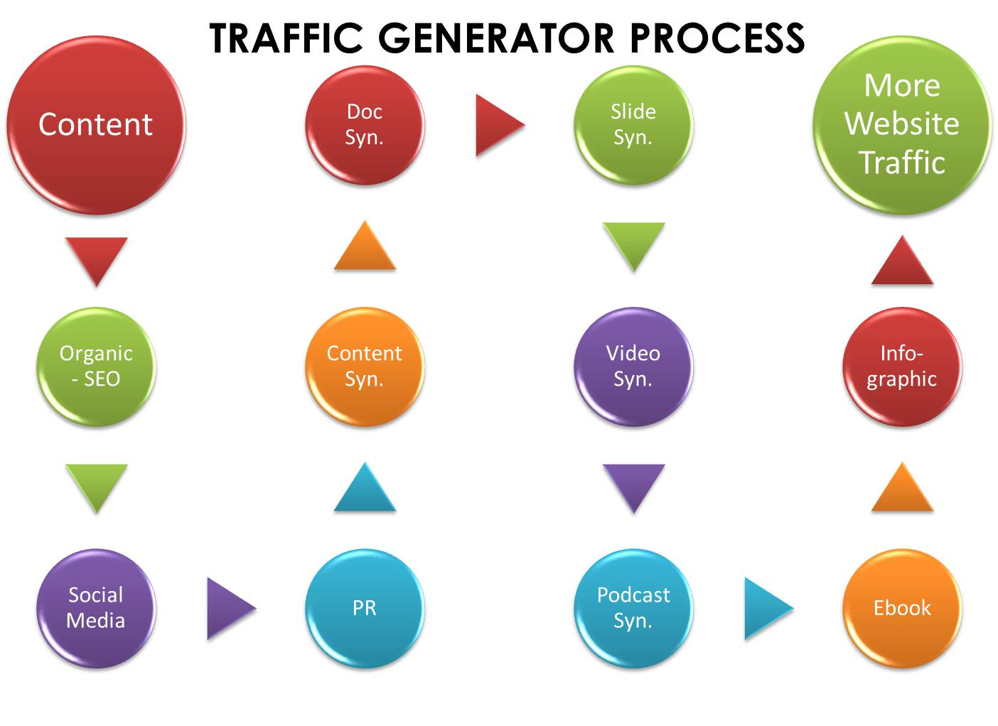 Controlling website traffic in Nigeria
