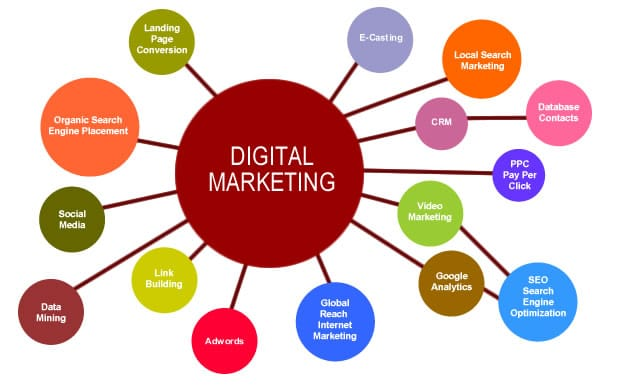 why digital marketing strategy in Nigeria