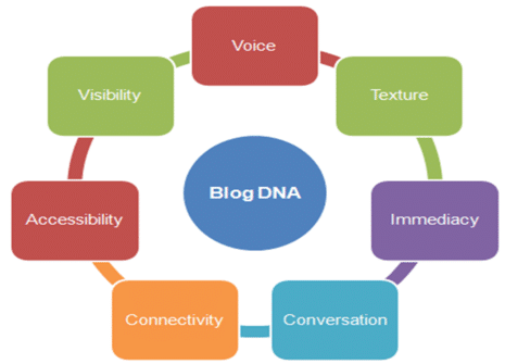Blogging Strategy in Nigeria